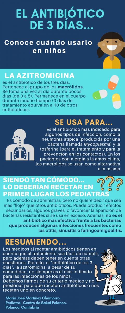 tratamiento para la sinusitis antibioticos