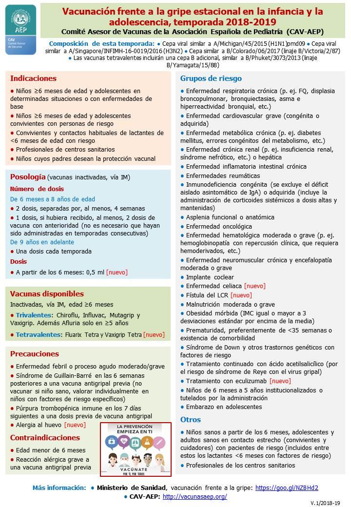 Espana vacuna Efectos secundarios gripe
